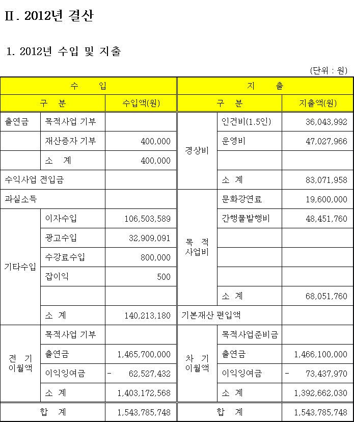 2012_결산자료.png